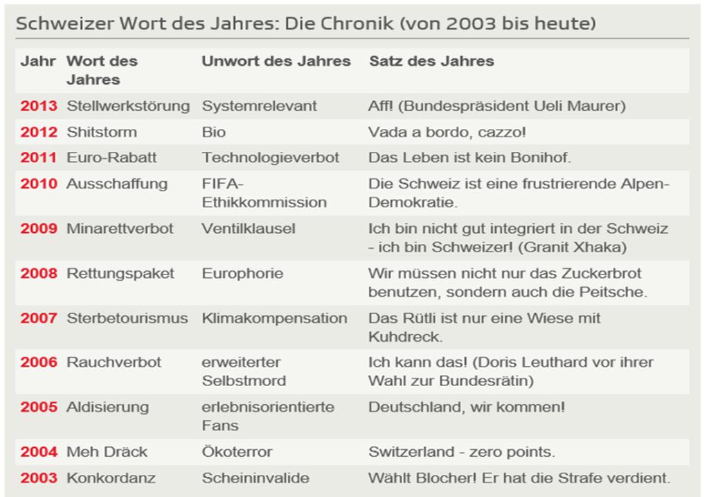 hardmeier_tabellewortdesjahres_hermann+luc